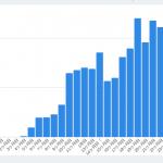 【アフィリエイト2年分の収益公開】月50万の壁は超えたのか?